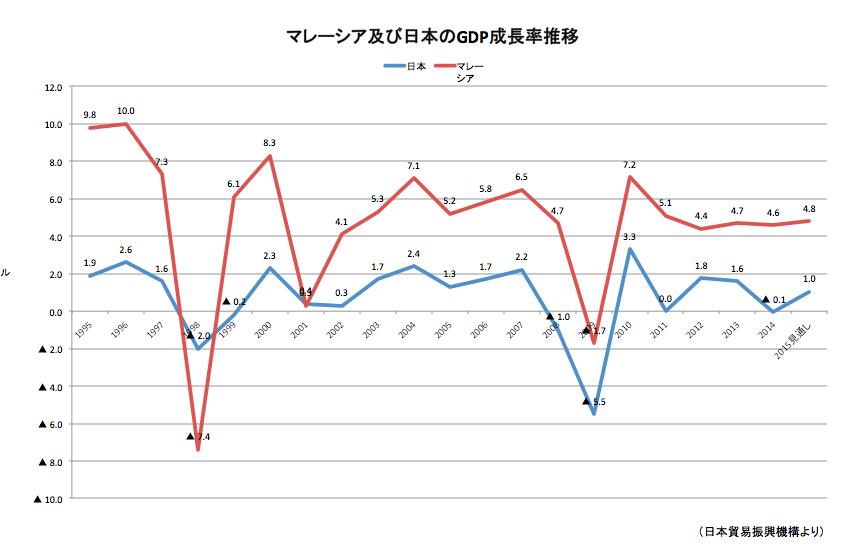 マレーシア 日本 GDP成長率 推移