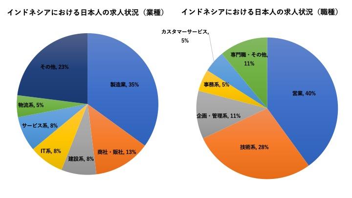 インドネシアにおける日本人の就職・求人状況
