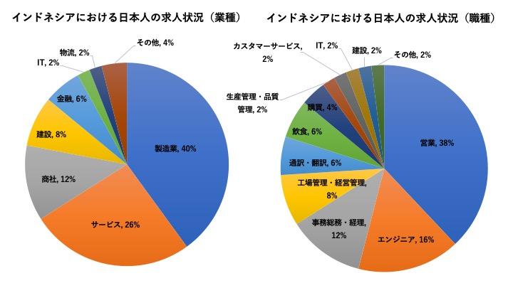 インドネシアにおける日本人の求人状況